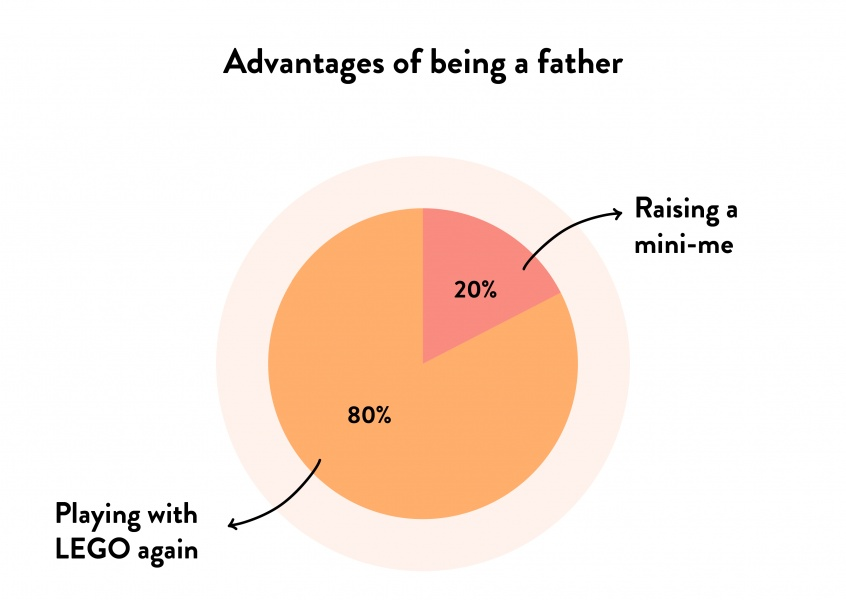 Advantages of being a father