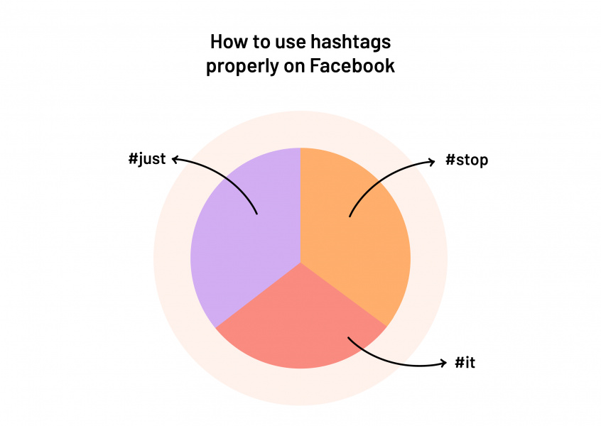 How to use hashtags properly on Facebook
