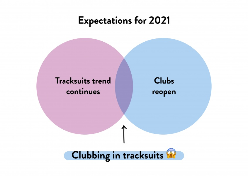 Expectations for 2021 - clubbing in tracksuits