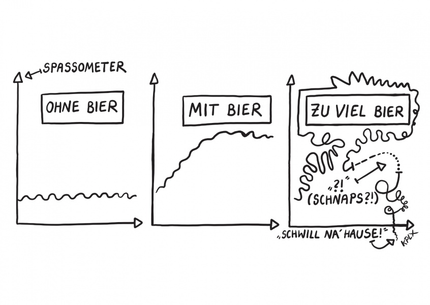 KPLX Cartoon Bierdiagramm