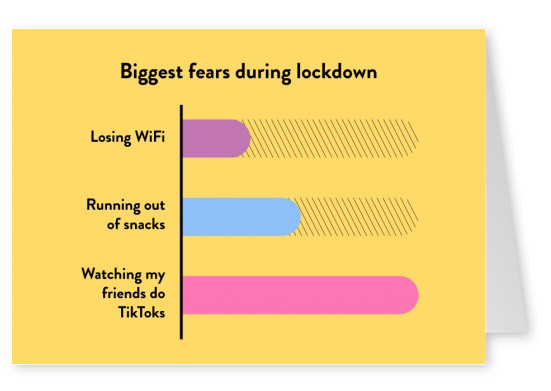 Biggest fears during lockdown