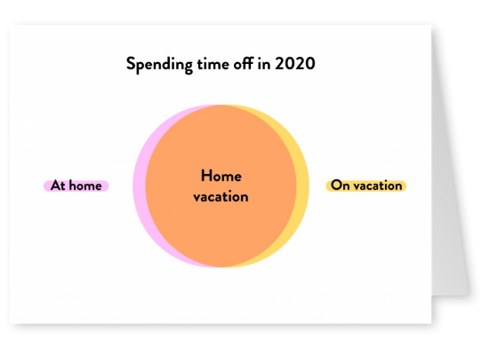 Spending time off in 2020