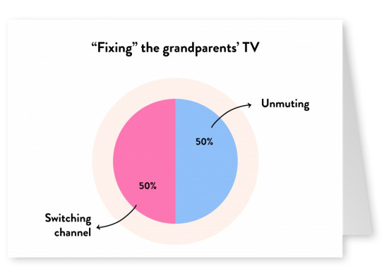 """Fixing"" the grandparents' TV - Pie Chart"