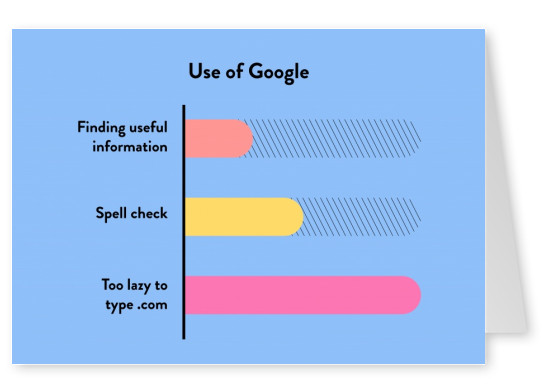 Use of Google