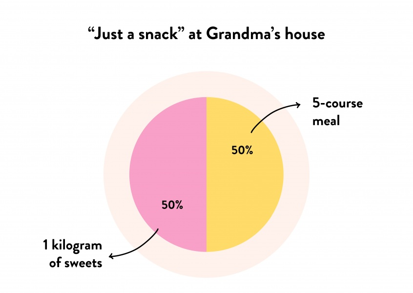"""Just a snack"" at Grandma's house - Pie Chart"