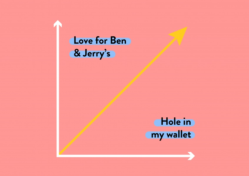 Love for Ben & Jerry