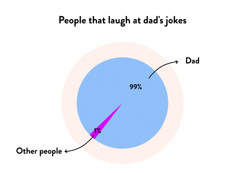 People that laugh at dad's jokes