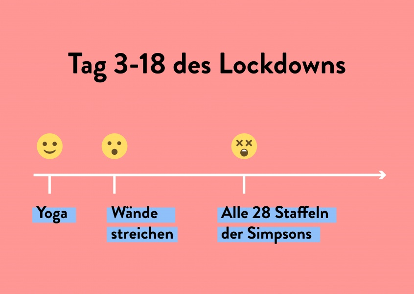 Tag 3-18 des Lockdowns