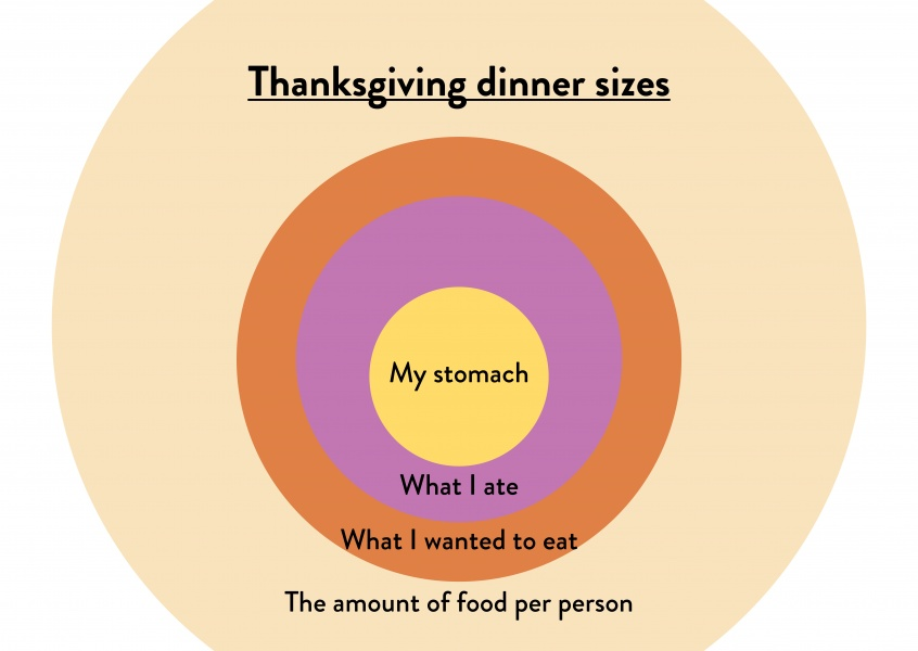 Thanksgiving dinner sizes