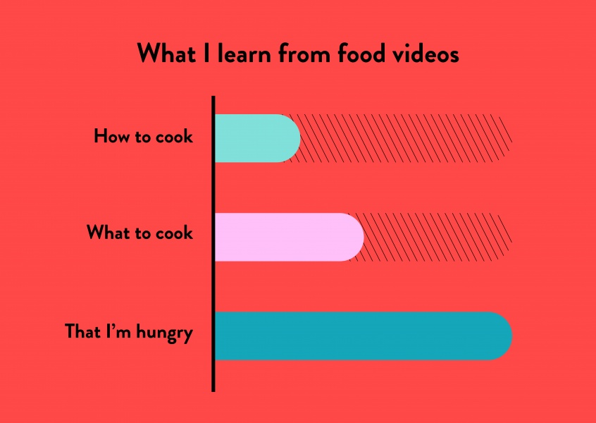 What I learn from food videos