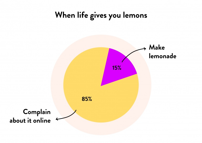 When life gives you lemons - Pie Chart