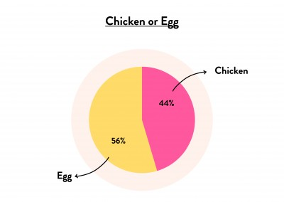 Chicken or Egg