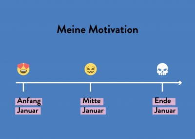 Meine Motivation Januar