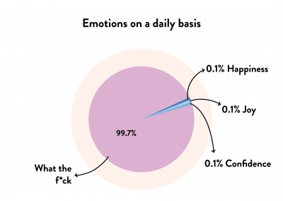 Emotions on a daily basis - what the fuck?