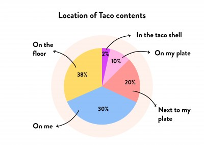Location of Taco contents