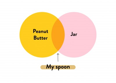 Peanut Butter - Jar - My spoon