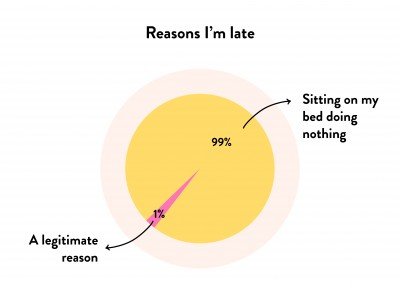Pie chart - Reasons I am late