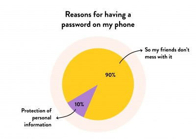 Reasons of having a password on the phone